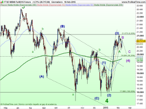 FTSE MIB40 Full0315 Future