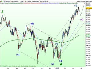 FTSE MIB40 Full0615 Future