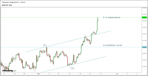 usd yen update