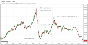 CRB commodities index