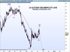 Crude-Oil-Full1115-Future-300x225