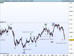 FTSE MIB40 Index 2