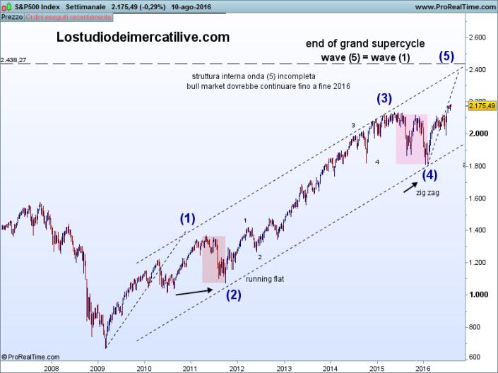 S&P500 long term
