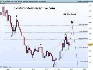 daxglobal-gold-min-tr-usd